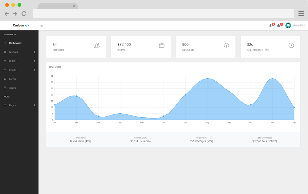 Most Popular Free Bootstrap Admin Panels [Free Download] - Yeah Hub
